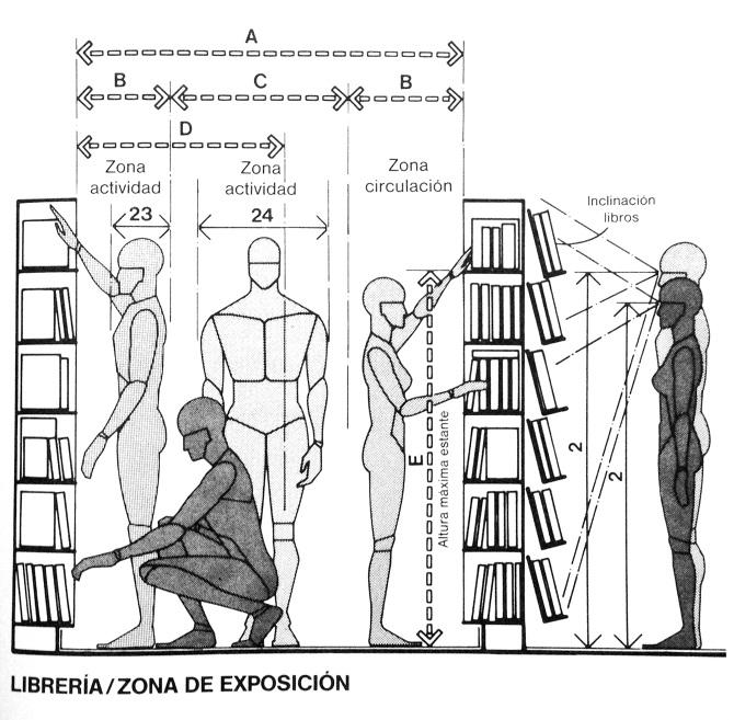 Pensando haciendo la 39 biblioteca 39 de medialab prado isb u n for Antropometria libro